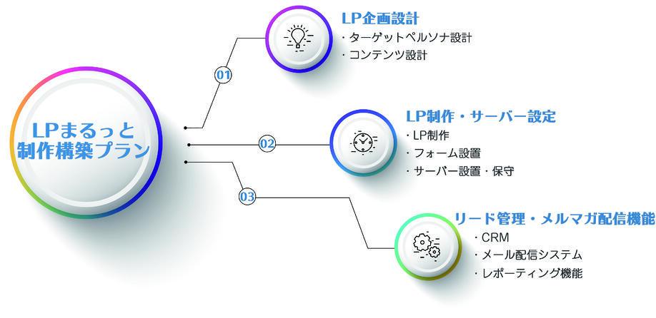 まるっとLP説明-2