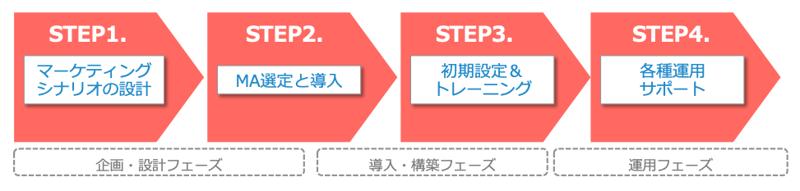 マーケティングオートメーション導入支援サービスの流れ