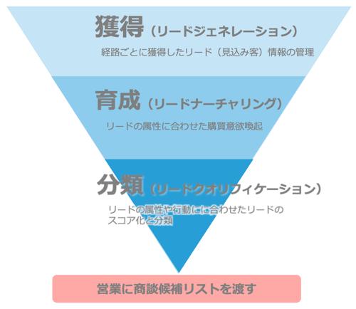 マーケティングオートメーションの3つのプロセス
