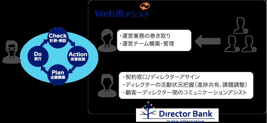 Webサイト運用代行サービス全体図
